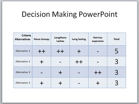 Top 7 Decision Tree PowerPoint Templates – Decision Chart Template