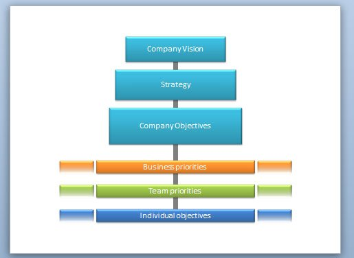 Strategy Flow Diagram In Powerpoint Powerpoint Presentation