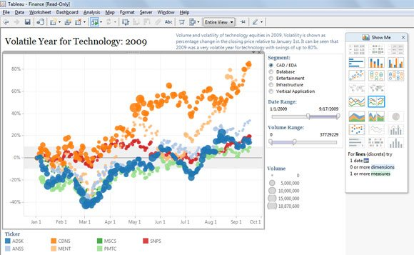 ... Tableau Software in PowerPoint Presentations | PowerPoint Presentation