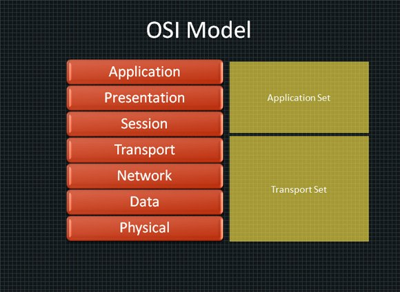 Osi Model In Powerpoint 2010 Powerpoint Presentation