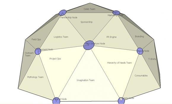 Creative Organization Chart Ideas For Presentations