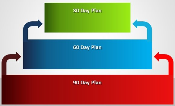 Landtafihot24s soup how to make a 30 60 90 day plan wajeb Images