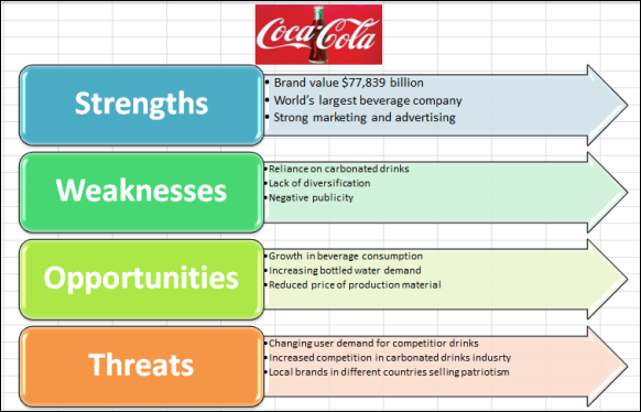 coca cola competitor analysis Keywords: marketing strategy, coca cola, beverages, brand  growing  competitive market and also to increase its sales  analysis of worlwide  markets.