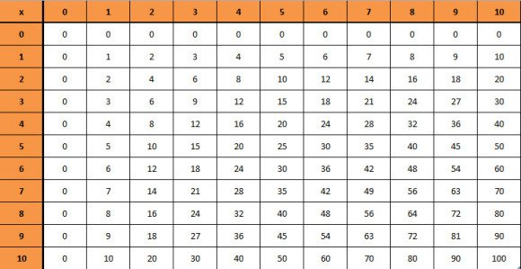 How to multiply cells in Excel with formula examples