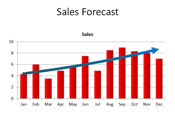 forecasting monthly sales Sales dept/team month sales for month actual plan variance % actual plan variance % volumes/quantity/number values/revenues.